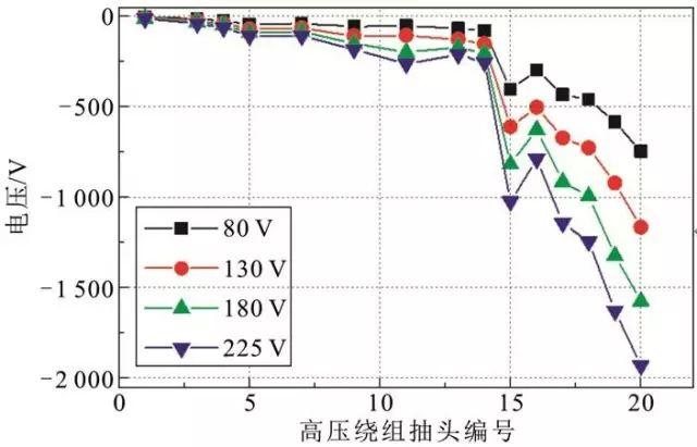 不同电压幅值的电压分别施加在绕组高压侧,串接的低压绕组和并接的